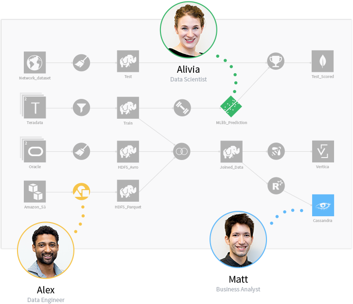 Illustration of collaborative data science with a workflow