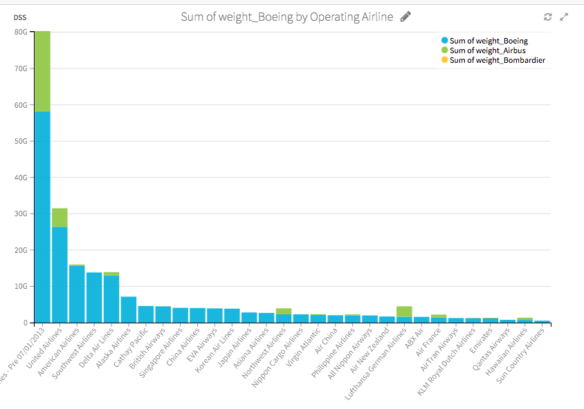 Final chart: Sum of weight_Boeing by Operating Airline
