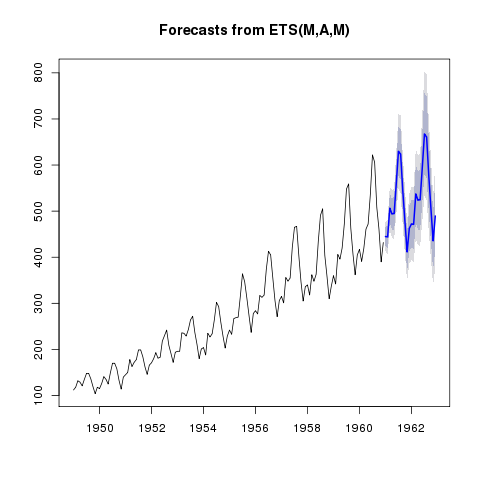 Plot of ETS forecasts