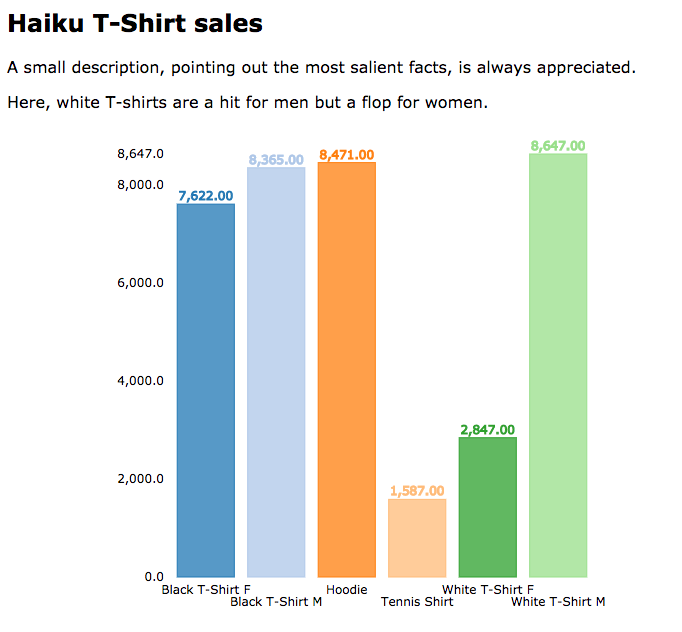 Haiku T-Shirt sales: A small description(barchart), pointing out the most salient facts, is always appreciated. Here, white T-shirts are a hit for men but a flop for women.