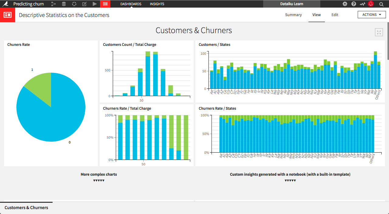 Dashboard example: Descriptive Statistics on the Customers