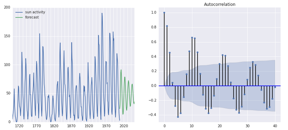 Statsmodels chart output: sun activity forecast and autocorrelation