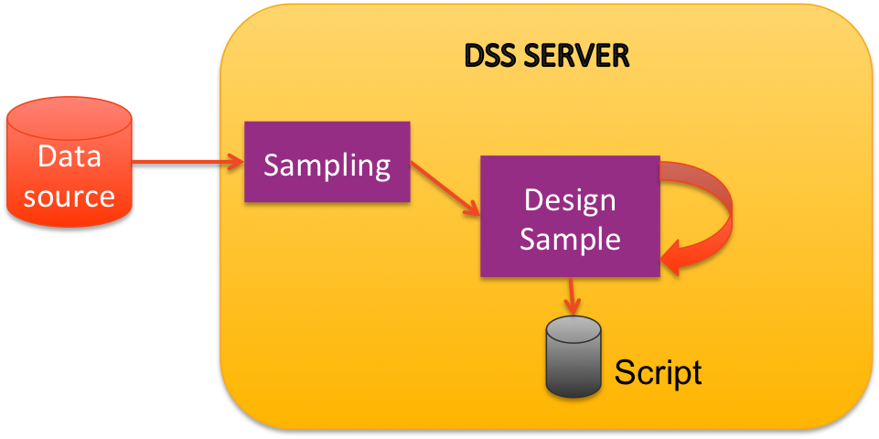 Diagram shwoing how the data source is sampled for use in a Preparation recipe