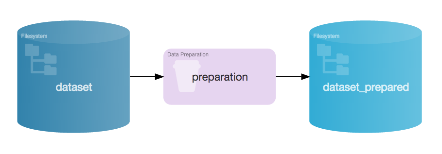 Diagram showing how Dataiku determines where preparation processing is done (streamed or in-cluster)