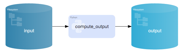 Diagram showing how R and Python processing is done in-memory
