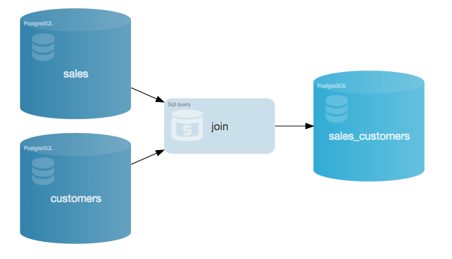 Diagram showing how the computation for a join of two data sources in an SQL database take place in-database