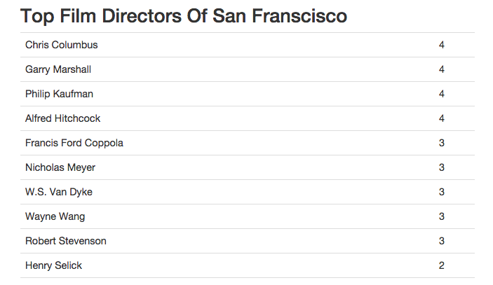 Output table showing top directors in San Francisco