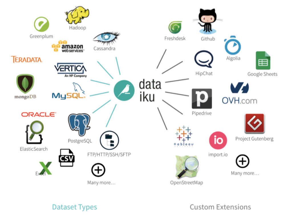 Data sources supported by Dataiku