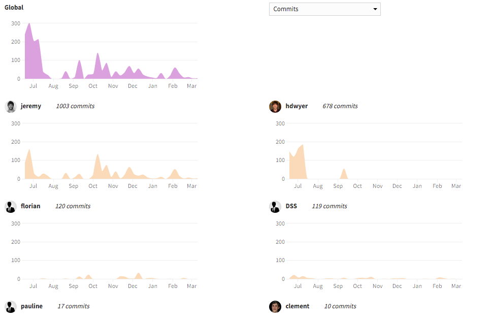 Product screenshot showing team activity
