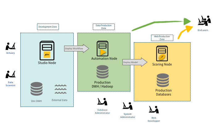 Illustration showing the deployment process- from studio to automation to scoring.
