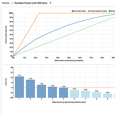 Product screenshot graphing the predictions of a machine learning model
