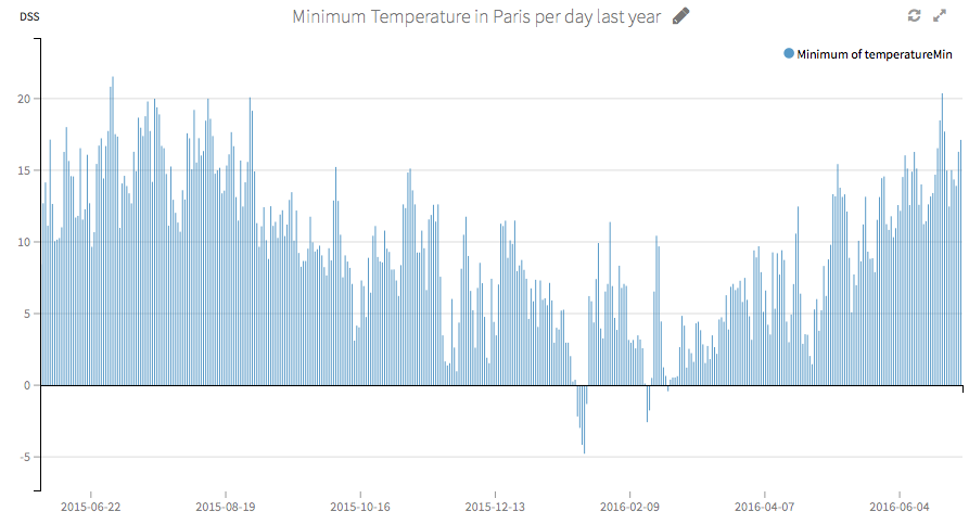 Example of historical weather data from the Forecast.io plugin in DSS.