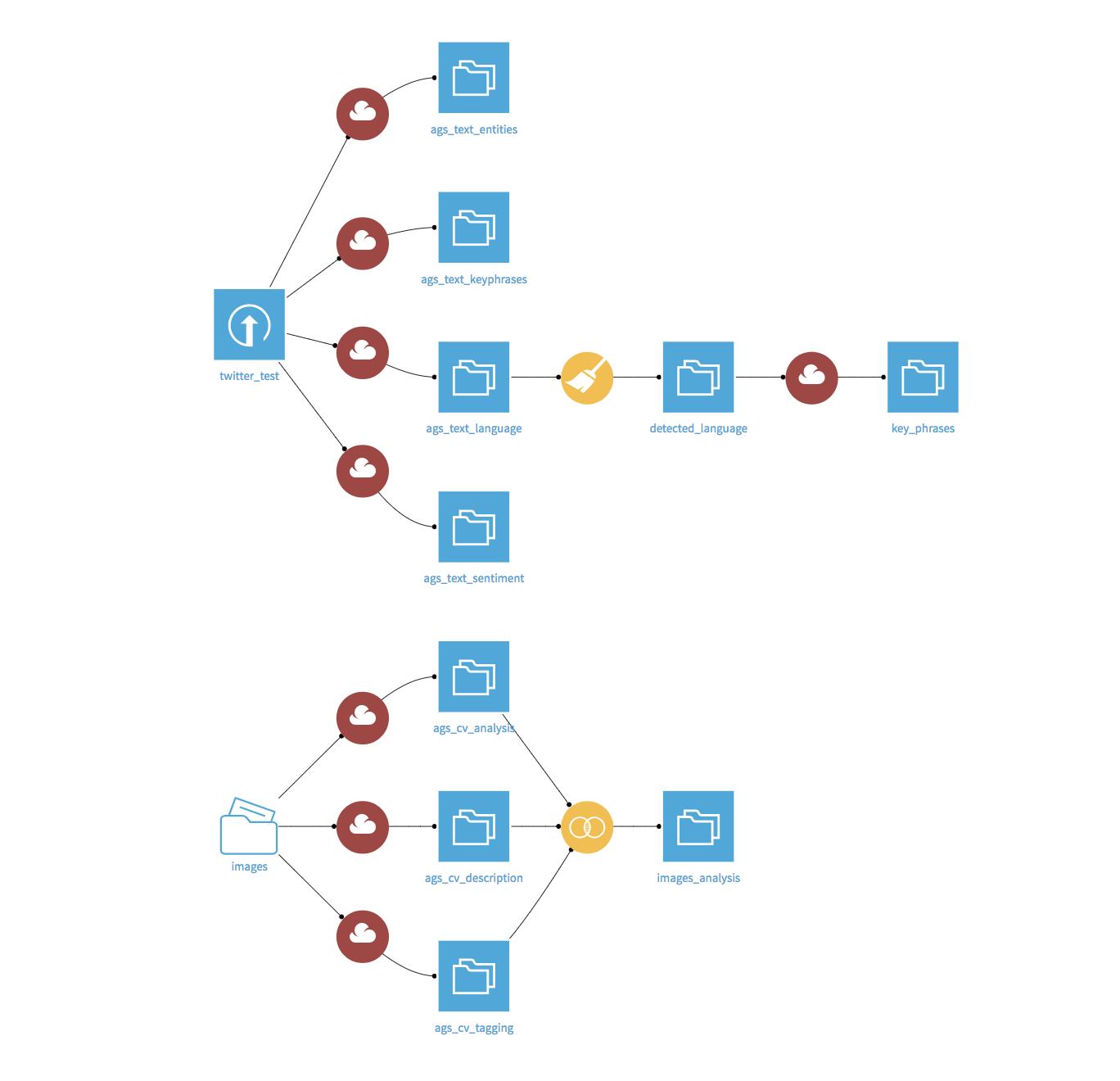 A Flow using the Cognitive Services API's