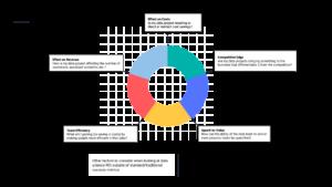 5 ways to measure data science ROI