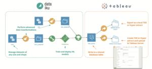 Dataiku can export datasets