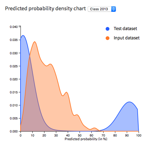 Predicted probability density chart