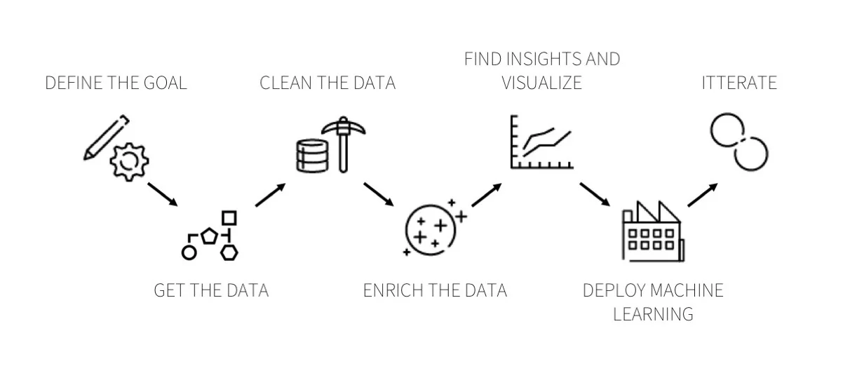 7 steps of the data lifecycle