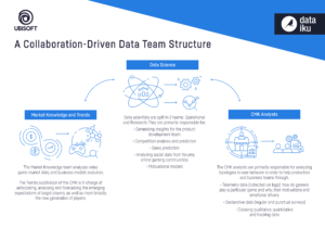 Ubisoft Infographic Data Team Structure