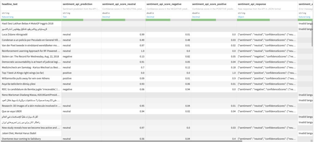 Sentiment Analysis Output Dataset