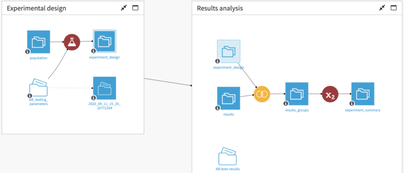 A/B testing workflow