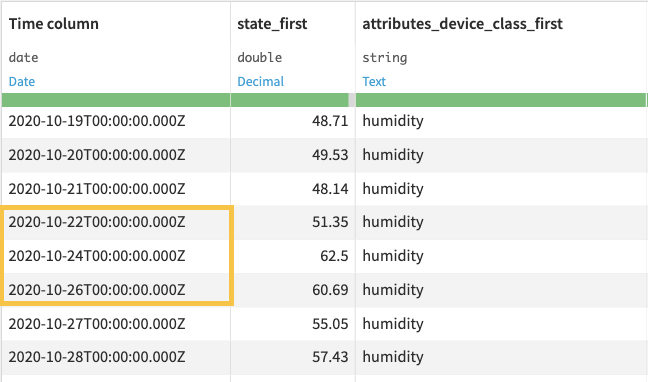 Input dataset for the resampling recipe