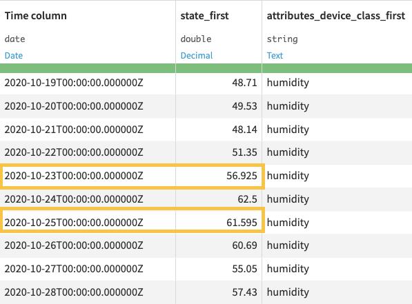 Output dataset